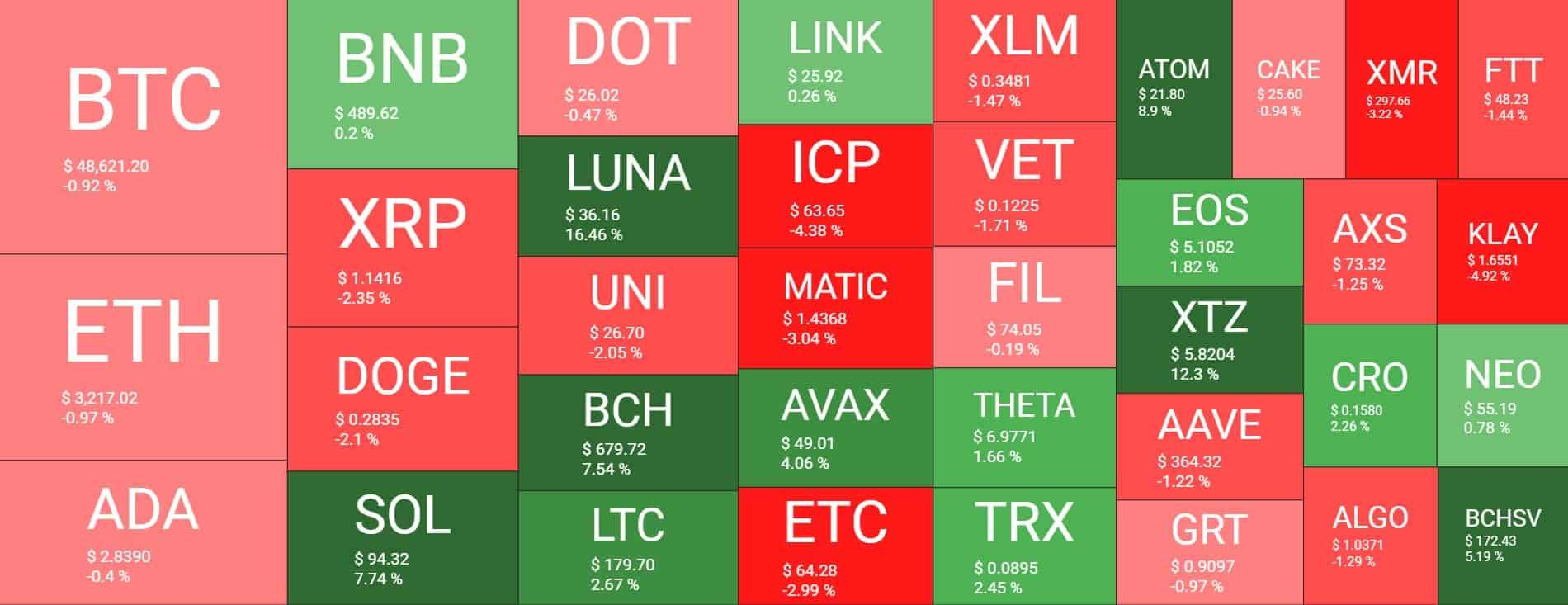 aktualna sytuacja rynkowa btc sol